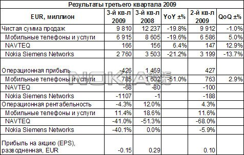 Финансовые итоги Nokia за третий квартал 2009 года