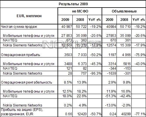 Финансовый отчет Nokia за IV квартал 2009 года