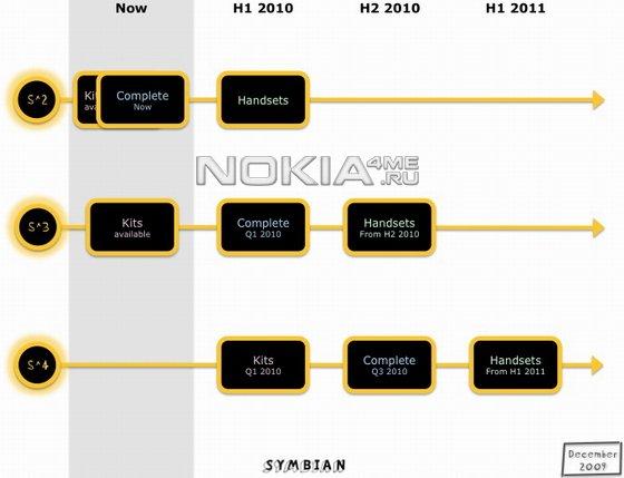 Операционная система Symbian стала бесплатной и открытой!