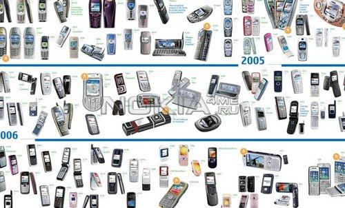 Компания Nokia упрощает названия новых моделей