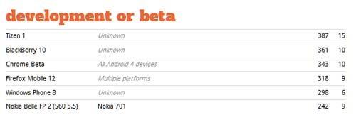 Nokia готовит обновление Nokia Belle FP2