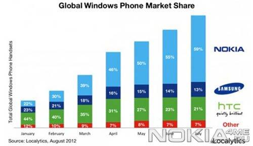 Nokia - лидер на рынке смартфонов с Windows Phone